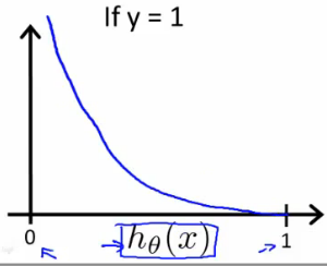 logistic-cost-function-left.png