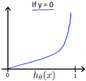 logistic-cost-function-right.png