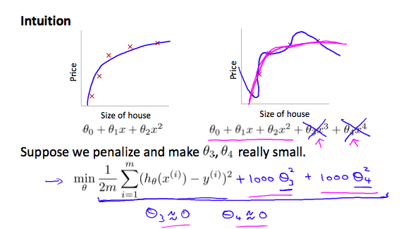 overfitting-linear-regression.png